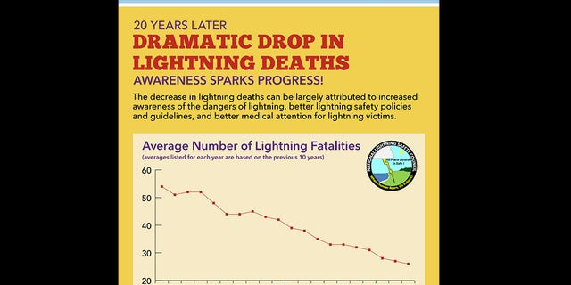 The average number of lightning deaths has tumbled since 2001.