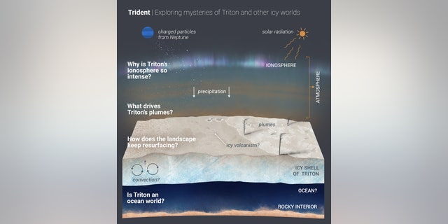 A new Discovery mission proposal, Trident would explore Neptune's largest moon, Triton, which is potentially an ocean world with liquid water under its icy crust. Trident aims to answer the questions outlined in the graphic illustration above. (Credit: NASA/JPL-Caltech)