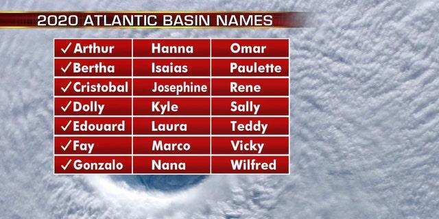 The list of names for the 2020 Atlantic hurricane season.
