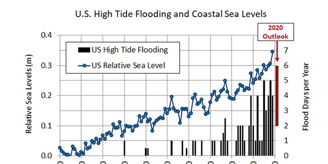The increase in high-tide flooding in comparison to the relative sea level in the U.S. can be seen in this graphic from NOAA.