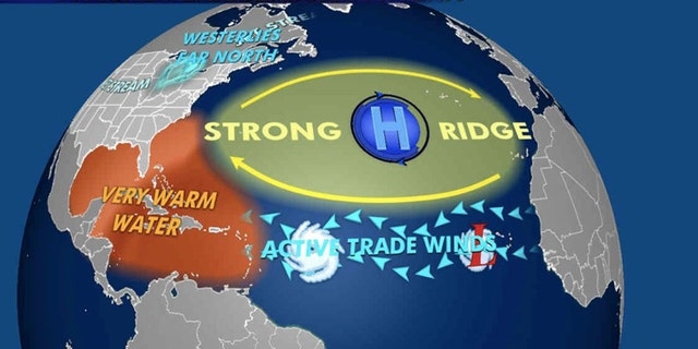 The patterns during the height of the hurricane season that affect where storms are heading.