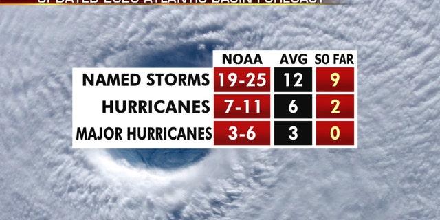 The updated Atlantic hurricane season forecast.