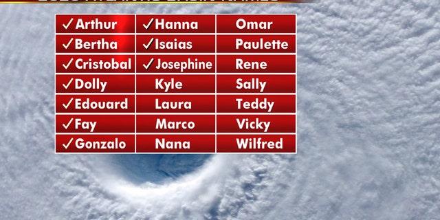The names for the 2020 Atlantic hurricane season.