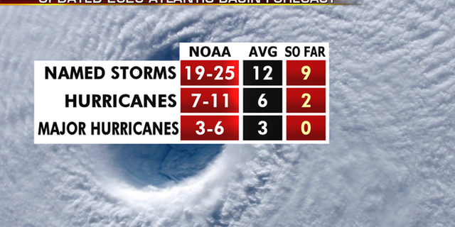 NOAA's outlook for the 2020 hurricane season. (Fox News)