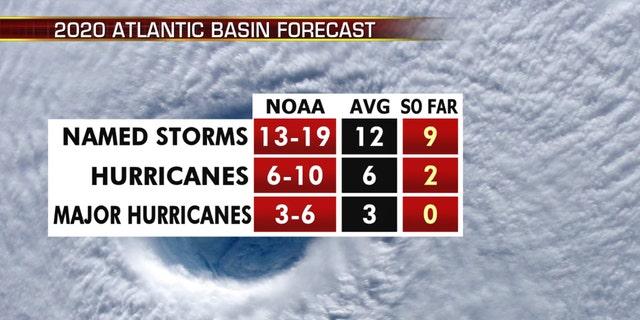 A look at the 2020 Atlantic hurricane season so far.