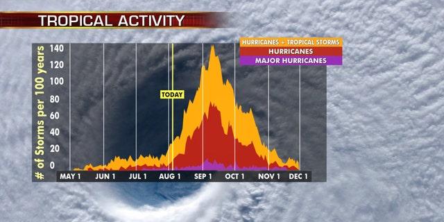 The peak of hurricane season is approaching.