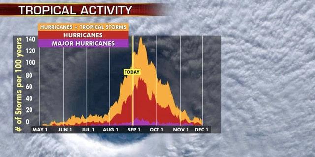 The historic peak of hurricane season is September 10th.
