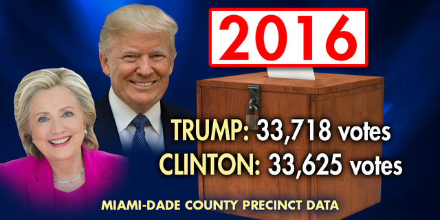 Clinton and Trump were virtually tied in Hialeah in 2016, with Trump winning 33,718 votes compared to 33,625 for Hillary Clinton.