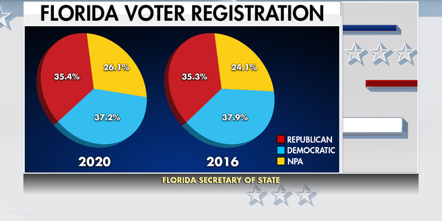 """In 2016, 24% of Florida voters registered as """"no party affiliation."""" Vandag, that number has grown to 26%, a couple of points that might mean everything in a swing state."""
