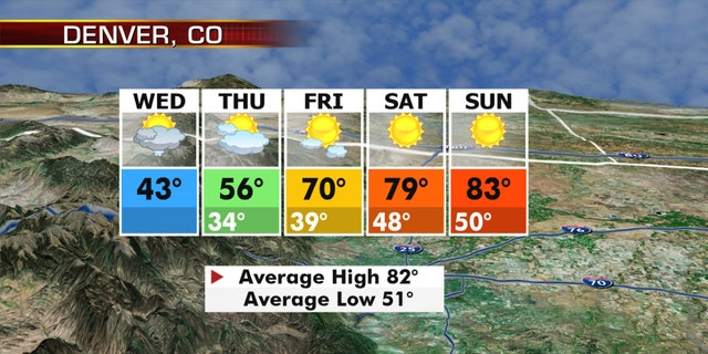 Temperatures will rebound in Denver after plunging after Labor Day.