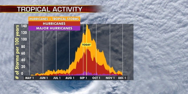 The hurricane season will peak on September 10th and then begin to decline.