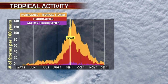 The busiest season of hurricanes is September, with activity peaking on September 10.
