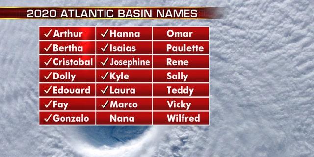 The names of the 2020 Atlantic hurricane season.