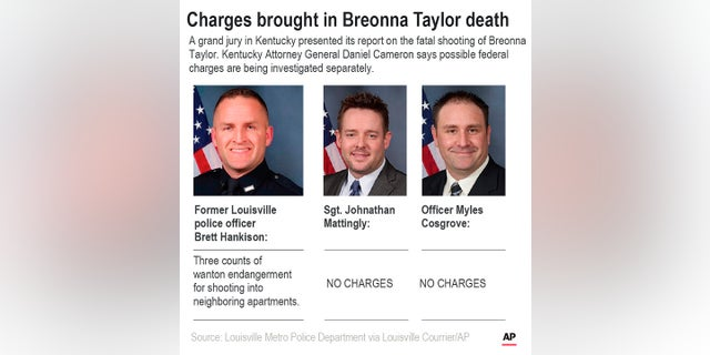 Louisville Metro Police Department Sgt. Jonathan Mattingly, Officer Myles Cosgrove and former officer Brett Hankinson were involved in the raid that ended with Breonna Taylor's death. Members of the department's SWAT unit have criticized the raid and its execution, according to internal interviews.