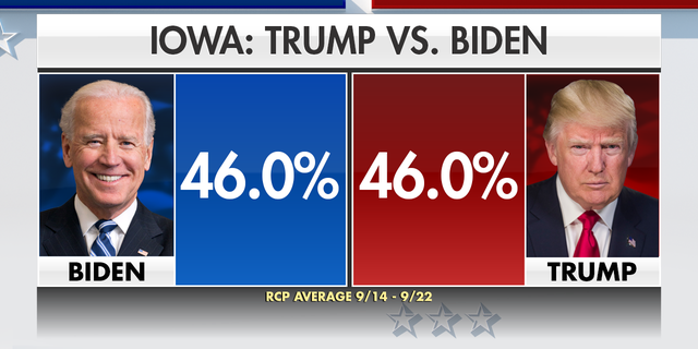 Likely voters in Iowa are tied between President Trump and Democratic presidential nominee Joe Biden, according to Real Clear Politics.