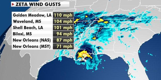 The peak wind gusts reported as Hurricane Zeta roared ashore.