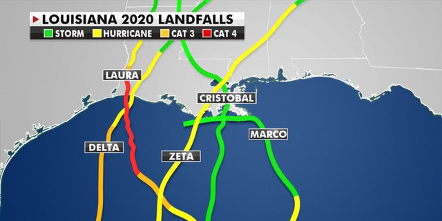 Zeta was the fifth storm to make landfall in Louisiana in 2020, setting a new record.