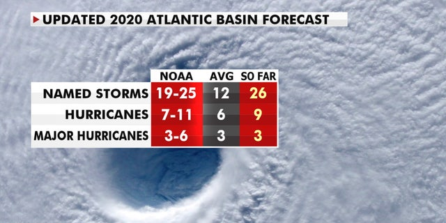 A look at the numbers of the 2020 Atlantic hurricane season.