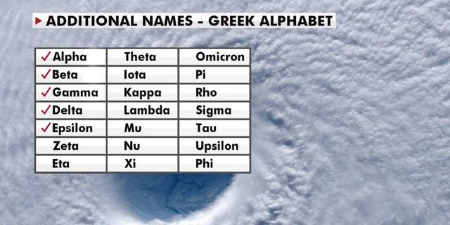 Kyk na die Griekse alfabetname wat vir die 2020 Atlantiese orkaanseisoen, nadat die orkaansentrum weens die aantal storms amptelike name opraak.