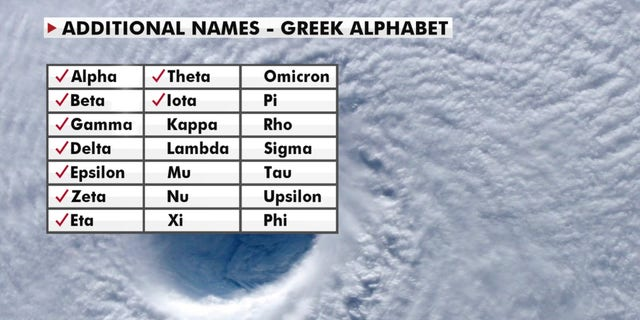 Additional names for named storms are based on the Greek alphabet. (Fox News)
