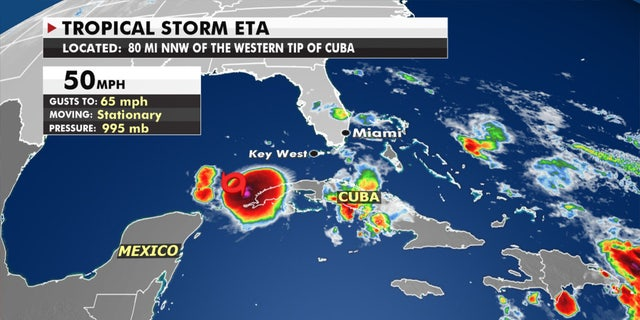 Tropical Storm Eta is lingering off the western tip of Cuba.