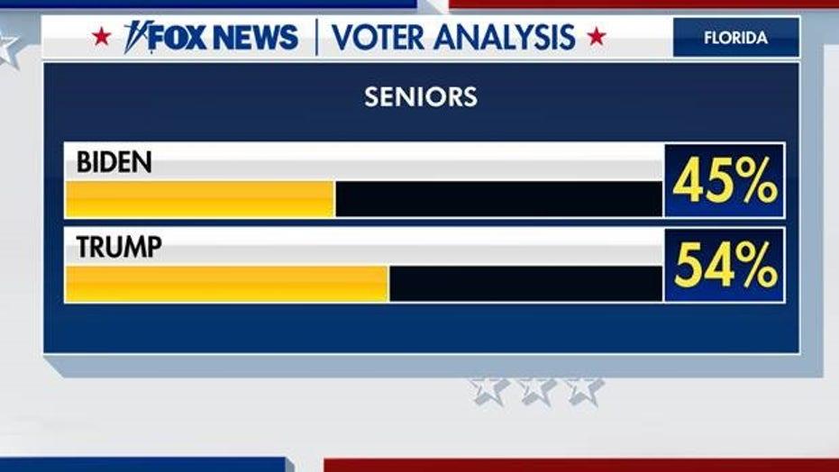 Cuban Americans, senior citizens lean toward Trump in Florida: Fox News Voter Analysis