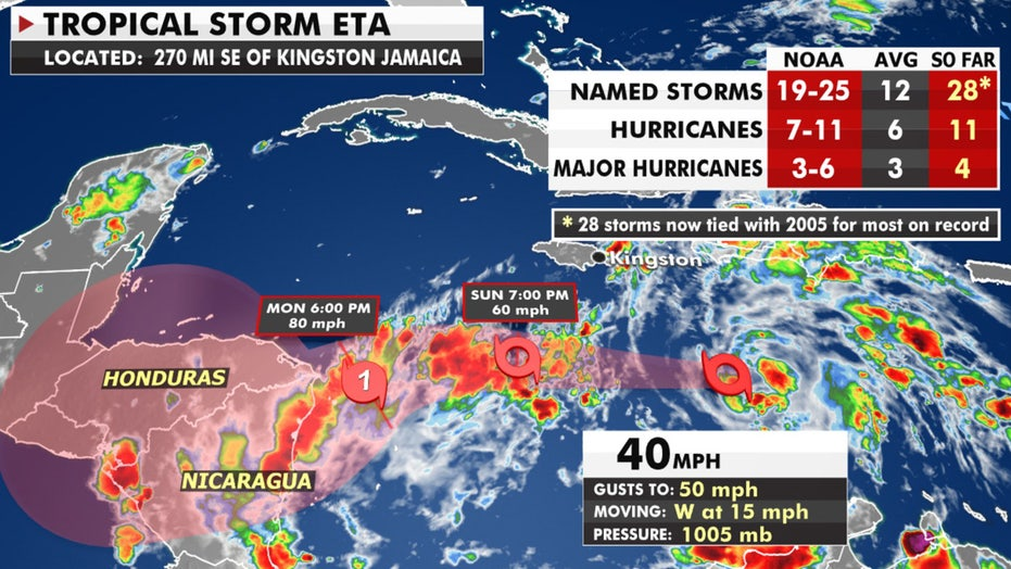 Tropical Storm Eta forms, ties most storms on record; forecast to become hurricane