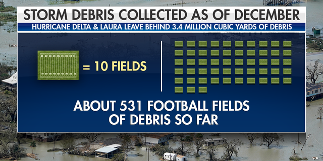 Hurricane's Laura & Delta left behind millions of cubic yards of debris.