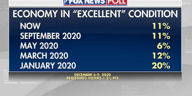 """Fox News Poll: Economy in """"excellent condition''"""