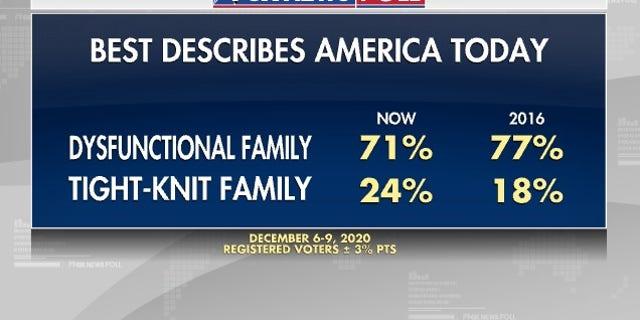 Fox News Poll: Best describes America today
