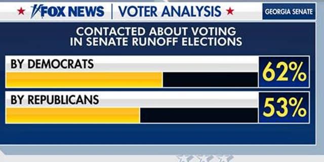 voter analysis 3