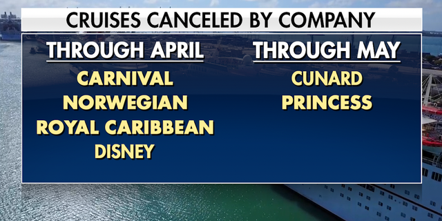 A number of companies have already gone ahead and cancelled cruises through the spring.