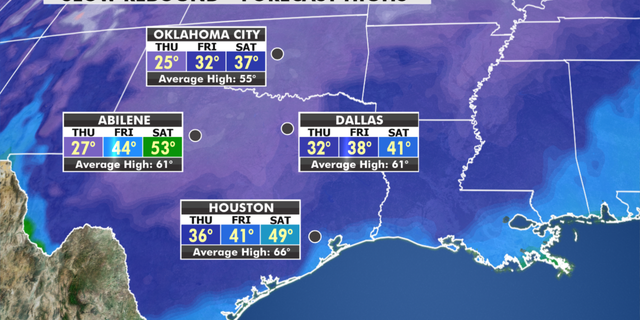 Temperatures are expected to rise across the south, but slowly. (Fox News)