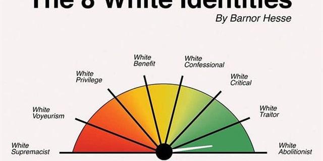 """The Eight White Identities"" written by Northwestern University associate professor Barnor Hesse."
