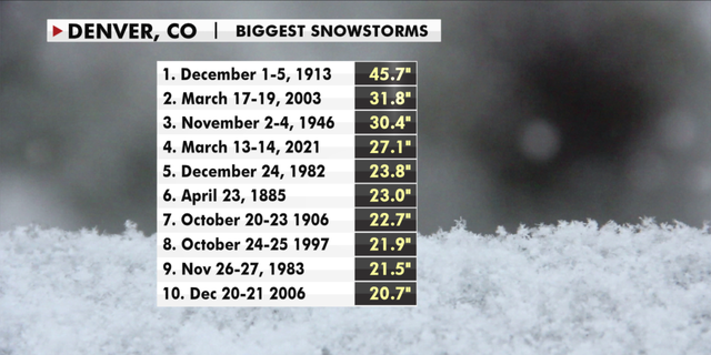 The biggest snowstorms in Denver's history. This past weekend's ranked fourth. (Fox News)