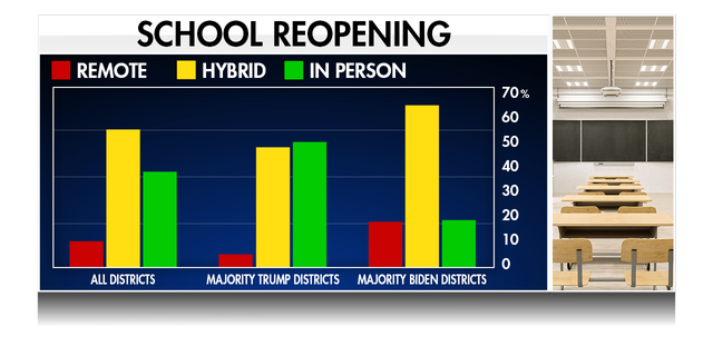 Schools districts in counties that voted in favor of Donald Trump during last year's presidential election are more likely now to be offering fully in-person learning, according to data from the Return to Learn Tracker. (Fox News)
