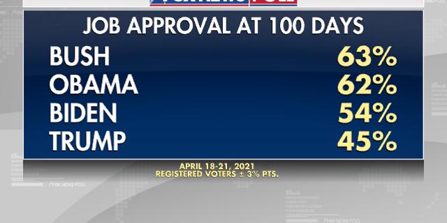 Fox News Poll: Biden approaches 100-day milestone