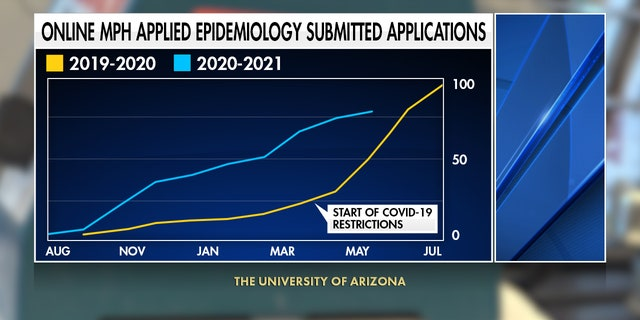 The University of Arizona has seen a 26% increase overall for all its epidemiology applications compared to this time last year and it's still accepting new applicants. In fact, interest in the MPH Applied Epidemiology program has nearly tripled (Stephanie Bennett/ Fox News).