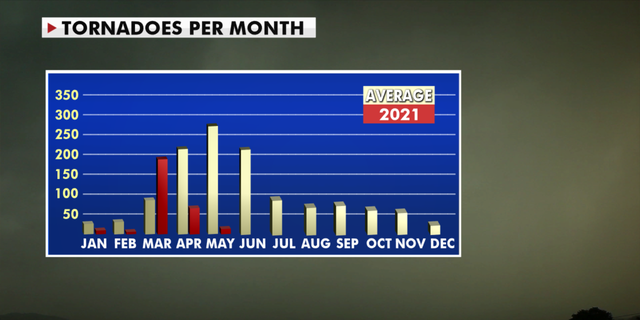 Comparison between average and measured tornadoes throughout 2021-to-date. (Fox News)