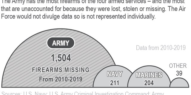 The graph compares the number of unrecorded US military weapons from 2010-2019 by military service branch
