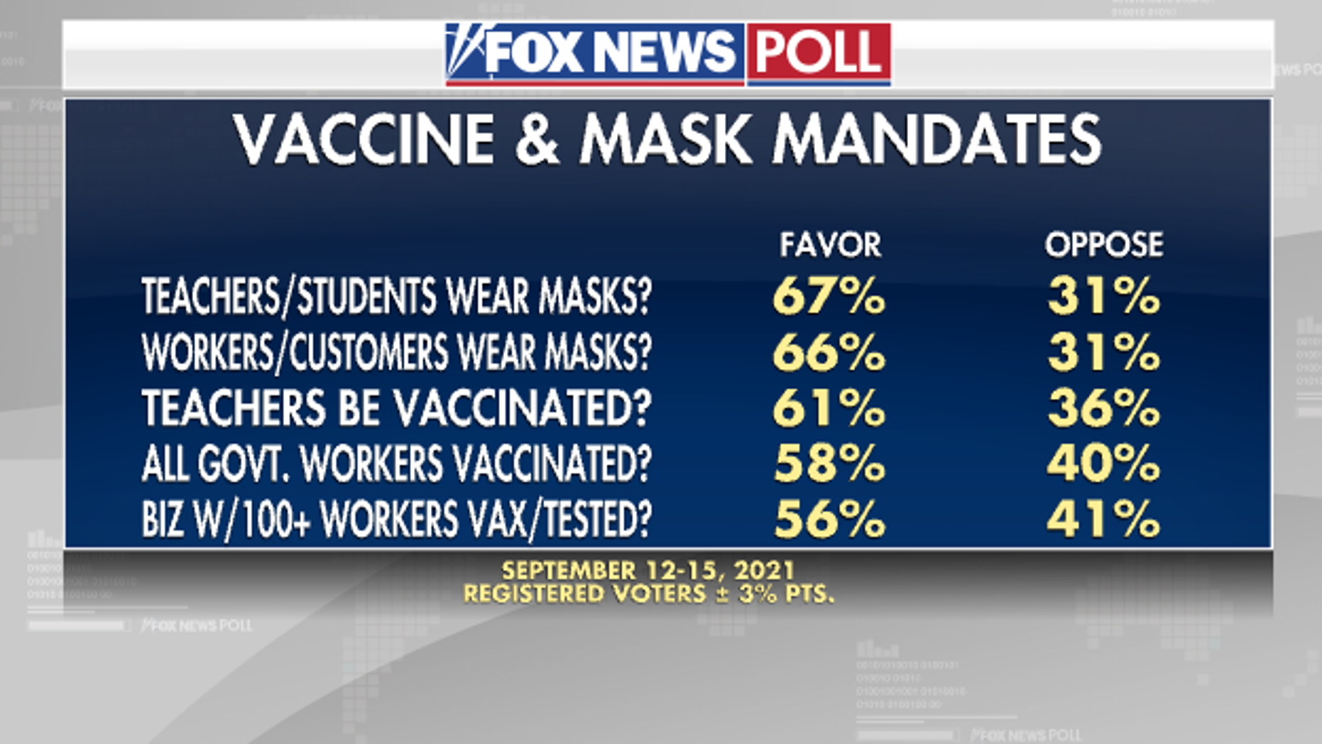 Poll-Vaccine-and-mask-mandates.png