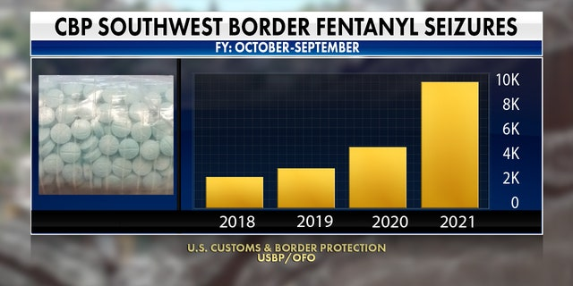 Across the entire southwest border, fentanyl seizures have more than doubled in 2021 compared to 2020.