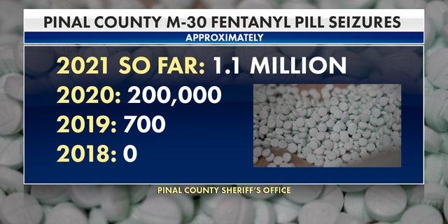 Latest M-30 fentanyl seizures in Pinal County, Arizona.