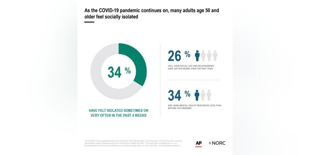 As the COVID-19 pandemic continues on, many adults age 50 and older feel socially isolated