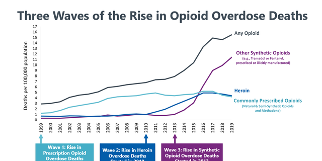 About 28% of all overdose deaths from opioids involved heroin in 2019.