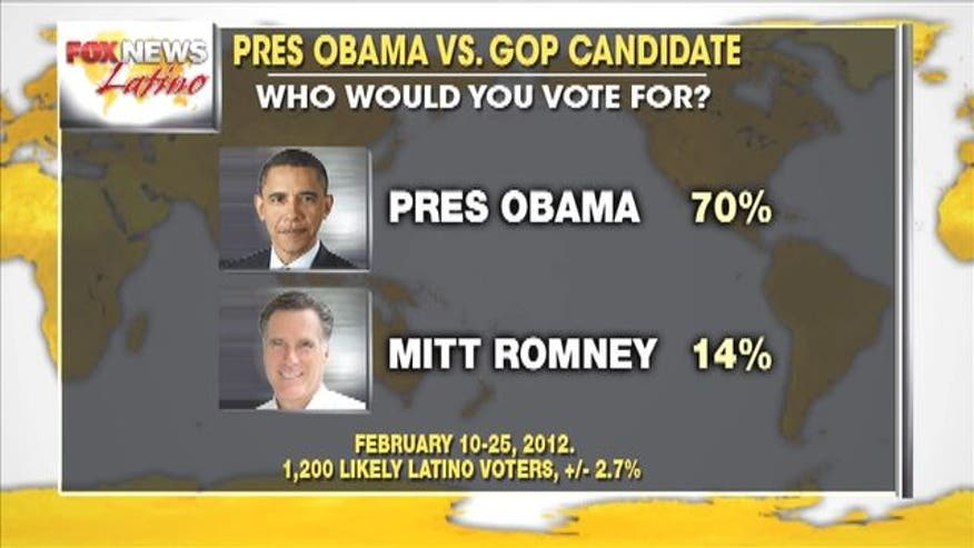 An exclusive Fox News Latino poll on likely Latino voters shows a strong backing for President Barack Obama and a Republican Party in trouble.