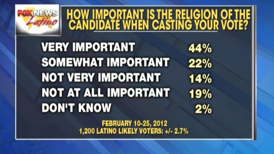 Fox News Latino Poll asks Latinos about religion, optimism, financial situation, and more.